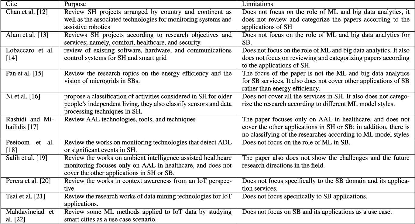 Figure 4 for Leveraging Machine Learning and Big Data for Smart Buildings: A Comprehensive Survey