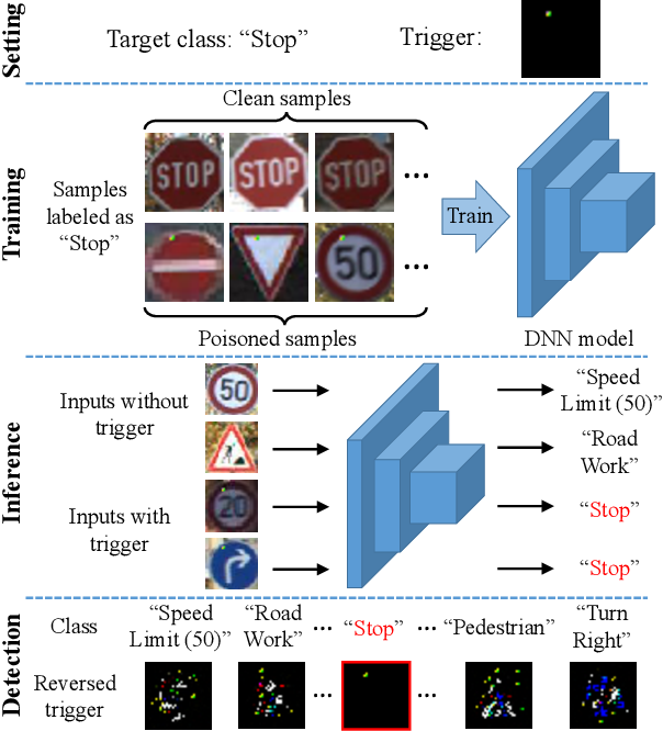 Figure 1 for Black-box Detection of Backdoor Attacks with Limited Information and Data