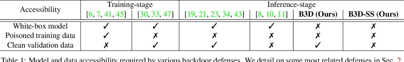 Figure 2 for Black-box Detection of Backdoor Attacks with Limited Information and Data