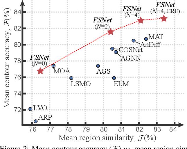 Figure 3 for Full-Duplex Strategy for Video Object Segmentation