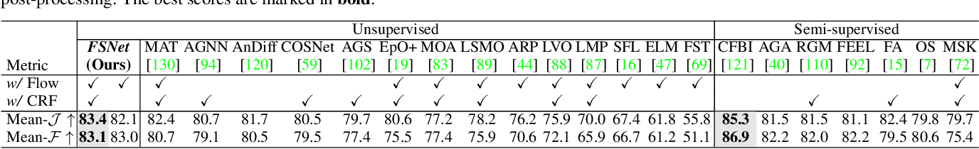 Figure 2 for Full-Duplex Strategy for Video Object Segmentation