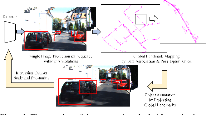Figure 1 for Self-supervised Learning of 3D Object Understanding by Data Association and Landmark Estimation for Image Sequence