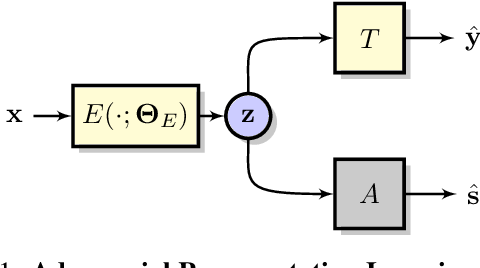 Figure 1 for Adversarial Representation Learning With Closed-Form Solvers