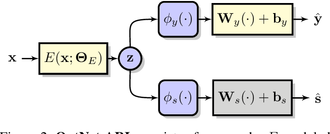 Figure 2 for Adversarial Representation Learning With Closed-Form Solvers