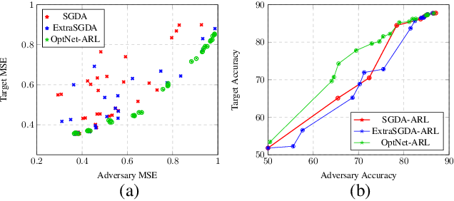 Figure 3 for Adversarial Representation Learning With Closed-Form Solvers