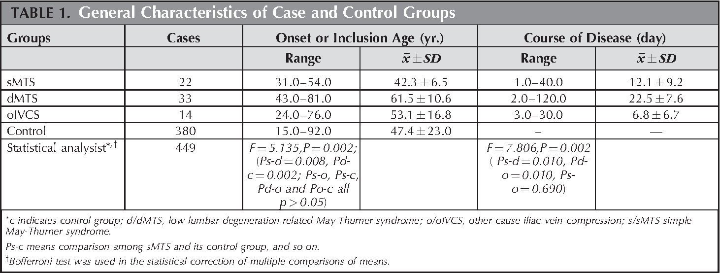 Underlying Anatomy and Typing Diagnosis of May-Thurner Syndrome and ...