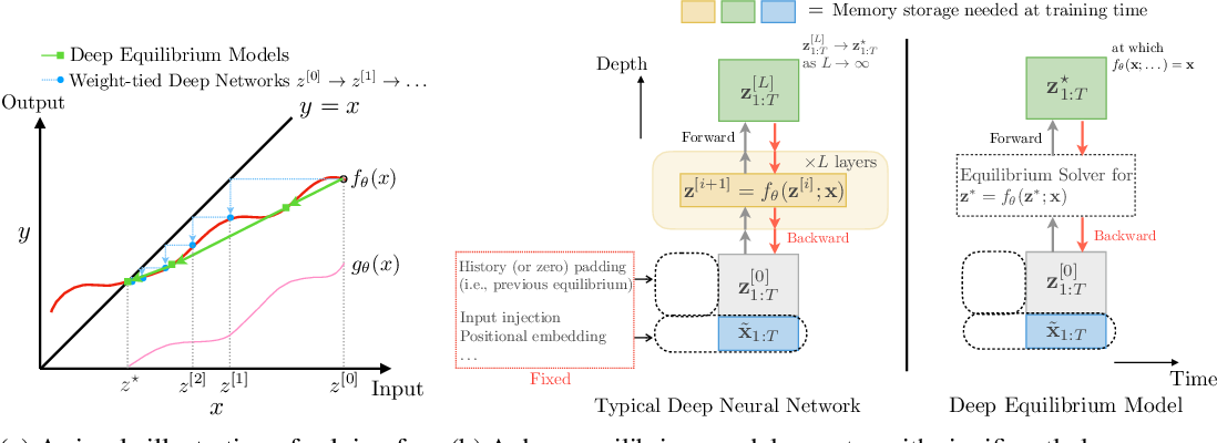 Figure 1 for Deep Equilibrium Models