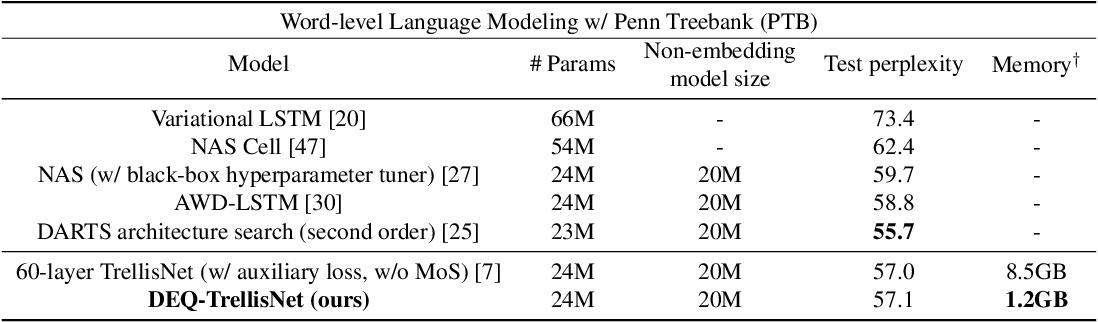Figure 3 for Deep Equilibrium Models