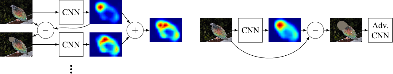 Figure 3 for Find it if You Can: End-to-End Adversarial Erasing for Weakly-Supervised Semantic Segmentation