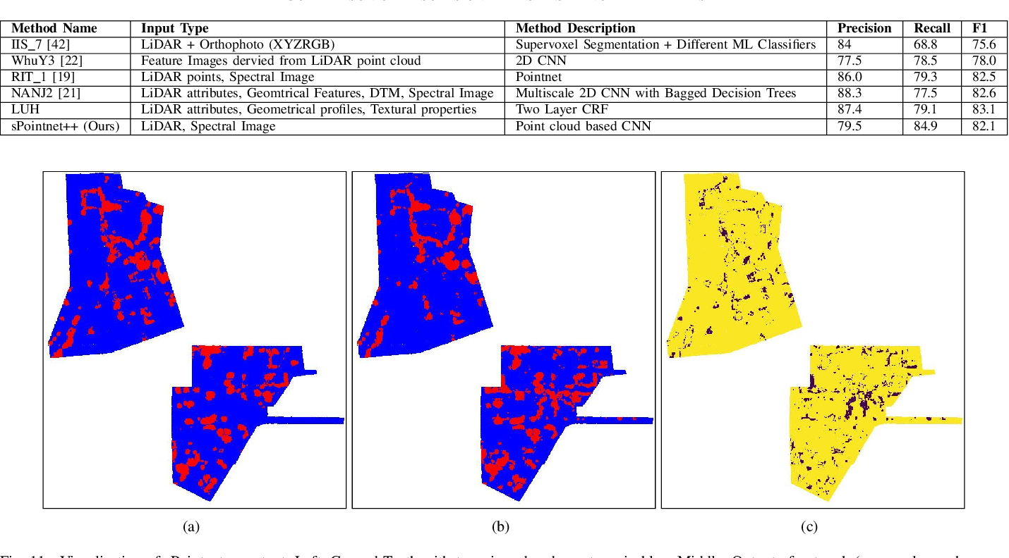 Figure 3 for Tree Annotations in LiDAR Data Using Point Densities and Convolutional Neural Networks