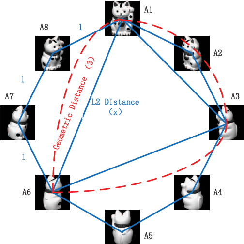 Figure 1 for A New Manifold Distance Measure for Visual Object Categorization