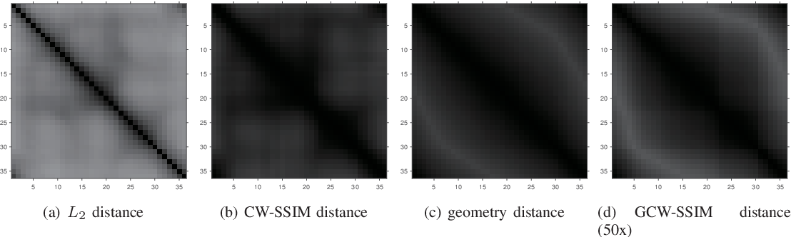 Figure 2 for A New Manifold Distance Measure for Visual Object Categorization