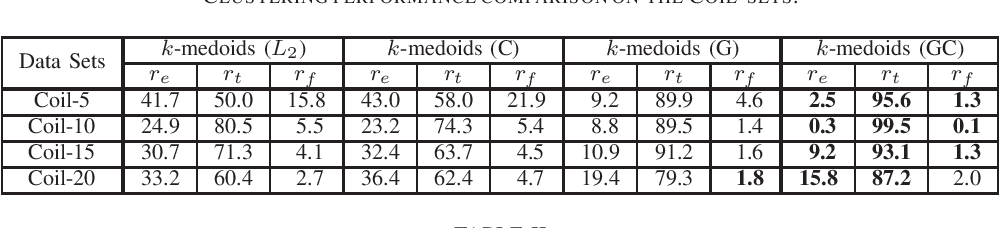 Figure 4 for A New Manifold Distance Measure for Visual Object Categorization
