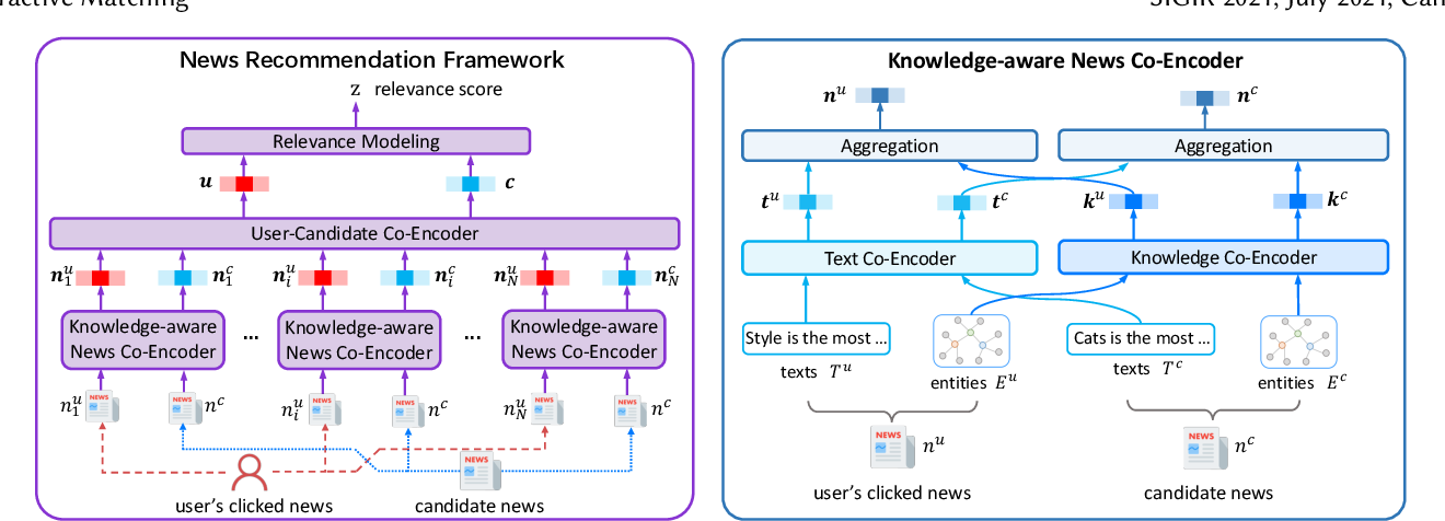 Figure 3 for Personalized News Recommendation with Knowledge-aware Interactive Matching