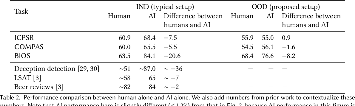 Figure 3 for Understanding the Effect of Out-of-distribution Examples and Interactive Explanations on Human-AI Decision Making
