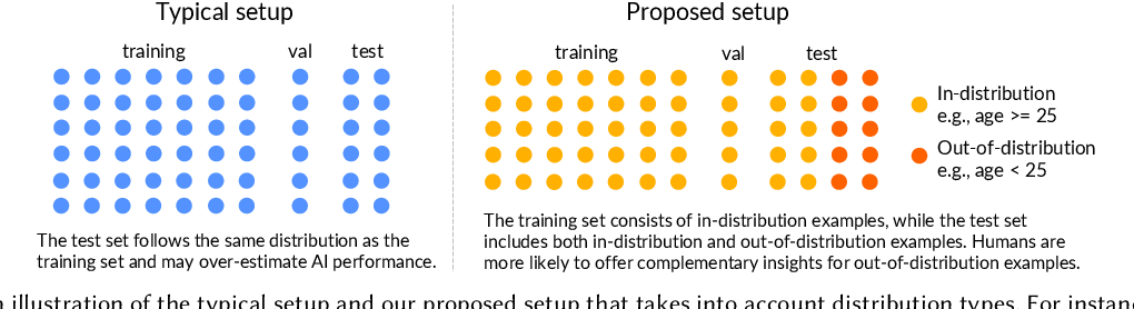 Figure 1 for Understanding the Effect of Out-of-distribution Examples and Interactive Explanations on Human-AI Decision Making