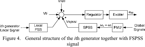 Figure 4. General structure of the ith generator together with FSPSS signal