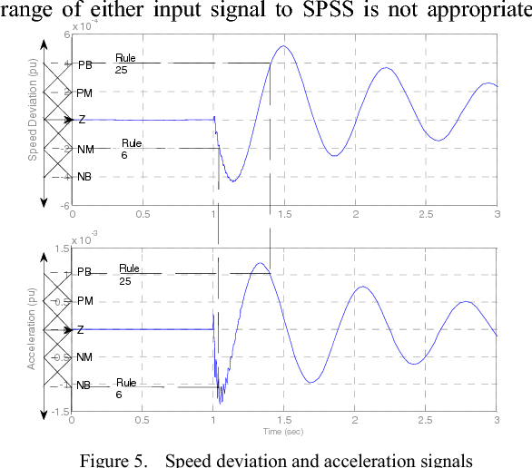Figure 5. Speed deviation and acceleration signals
