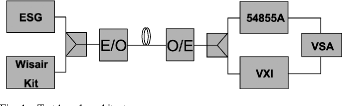 Fig. 1. Test bench architecture.