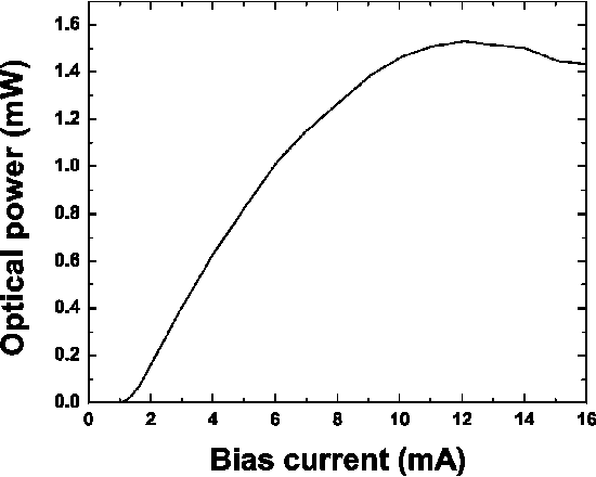 Fig. 2. Measured VCSEL L-I curve.