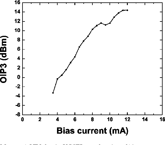 Fig. 3. Measured OIP3 for the VCSEL as a function of bias current.