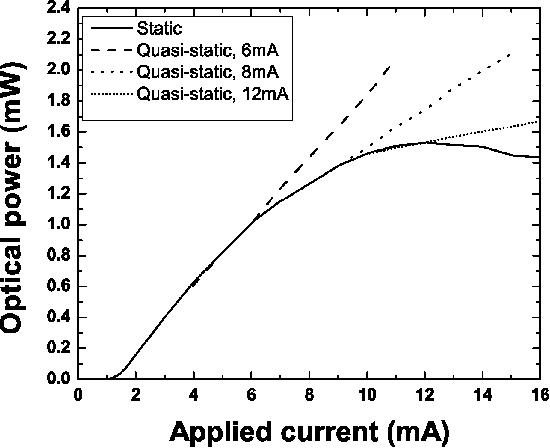 Fig. 4. Measured VSCEL L-I quasi-static curves for different bias currents.
