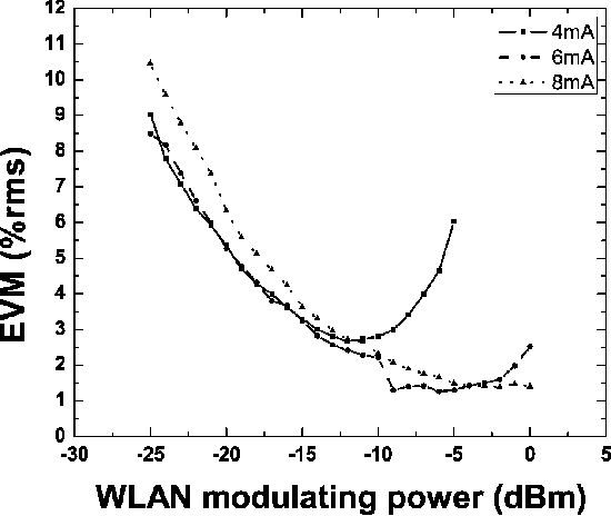 Fig. 5. Measured WLAN EVM as a function of WLAN modulating power for different VCSEL bias currents.
