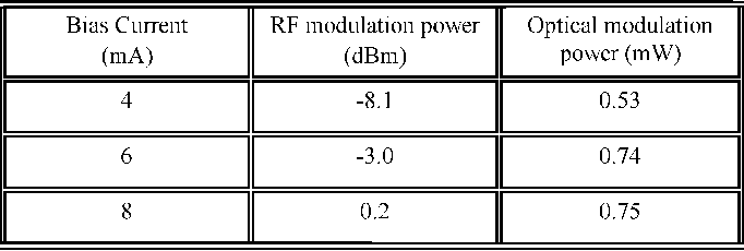 TABLE I MAXIMUM RF AND OPTICAL MODULATION POWER BEFORE CLIPPING