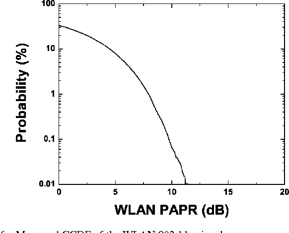 Fig. 6. Measured CCDF of the WLAN 802.11g signal.