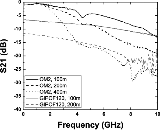 Fig. 7. Measured OM2 and GIPOF120 frequency response for 100, 200, and 400 m.
