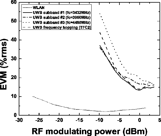 Fig. 8. Measured EVM as a function of WLAN and UWB power after separated transmission over 200 m of GIPOF120.