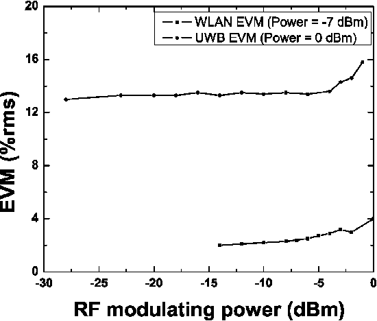 Fig. 9. Measured WLAN EVM (respectively, UWB EVM) as a function of UWB (respectively, WLAN) power after combined transmission over 200 m of GIPOF120, with WLAN (respectively, UWB) power fixed at 7 dBm (respectively, 0 dBm).