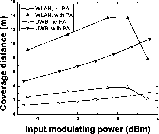 Fig. 10. Simulated coverage distance for the downlink system as a function of modulation power for WLAN 54 Mb/s.