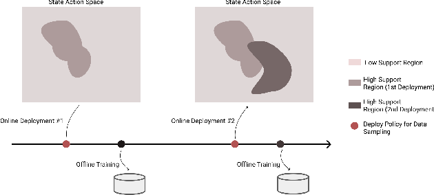 Figure 1 for MUSBO: Model-based Uncertainty Regularized and Sample Efficient Batch Optimization for Deployment Constrained Reinforcement Learning