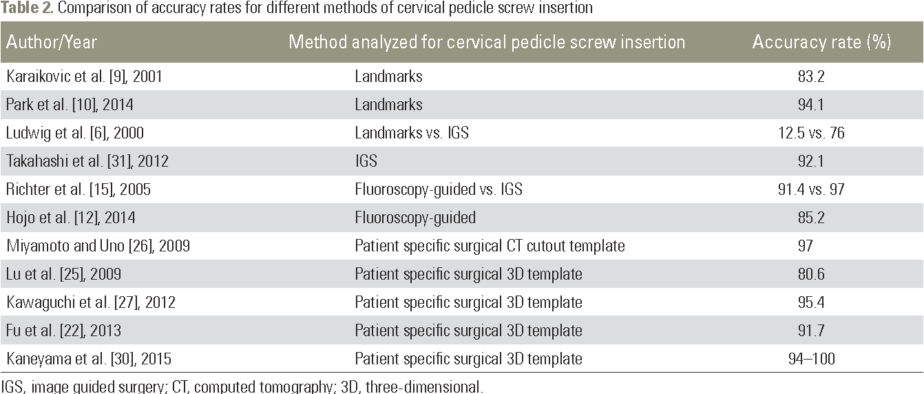 PDF] A Novel Patient-Specific Drill Guide Template for Pedicle Screw