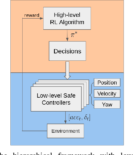 Figure 2 for A Safe Hierarchical Planning Framework for Complex Driving Scenarios based on Reinforcement Learning