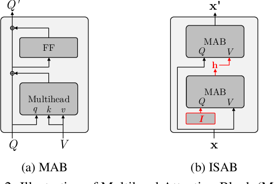 Figure 3 for SetVAE: Learning Hierarchical Composition for Generative Modeling of Set-Structured Data