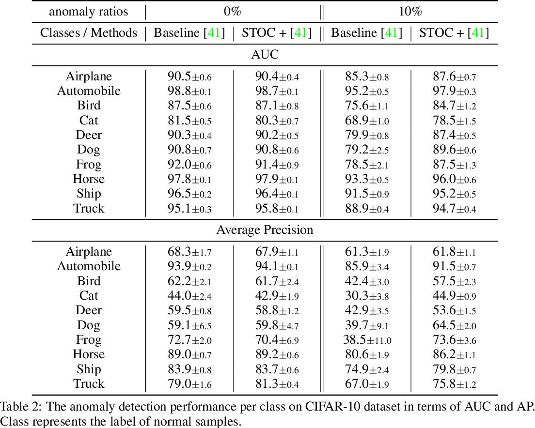 Figure 4 for Self-Trained One-class Classification for Unsupervised Anomaly Detection