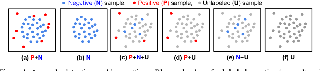 Figure 1 for Self-Trained One-class Classification for Unsupervised Anomaly Detection