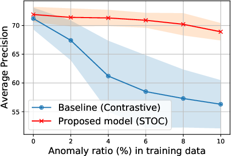 Figure 3 for Self-Trained One-class Classification for Unsupervised Anomaly Detection