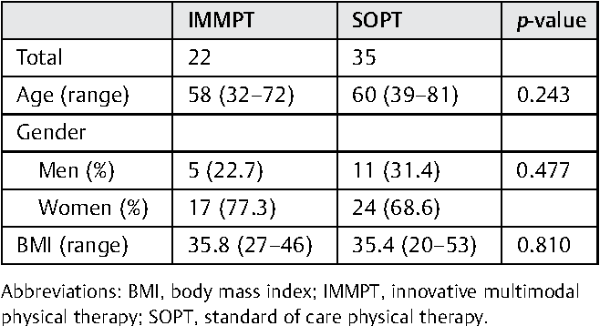 PDF] Innovative Multimodal Physical Therapy Reduces Incidence of