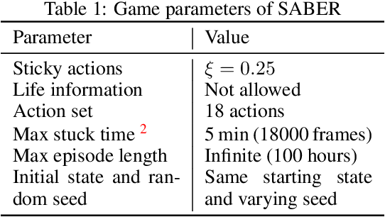 Figure 1 for Is Deep Reinforcement Learning Really Superhuman on Atari?