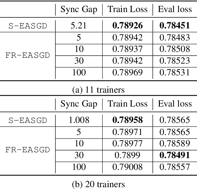 Figure 4 for ShadowSync: Performing Synchronization in the Background for Highly Scalable Distributed Training