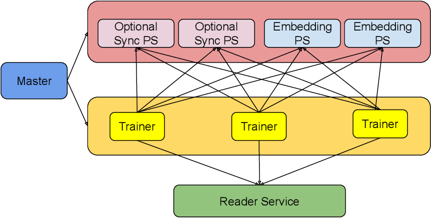 Figure 3 for ShadowSync: Performing Synchronization in the Background for Highly Scalable Distributed Training