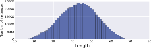 Figure 3 for Controllable Length Control Neural Encoder-Decoder via Reinforcement Learning