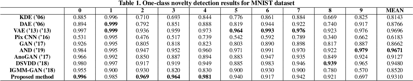 Figure 2 for Brain Tumor Anomaly Detection via Latent Regularized Adversarial Network