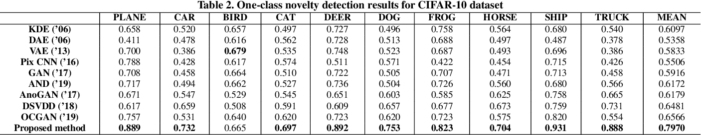 Figure 4 for Brain Tumor Anomaly Detection via Latent Regularized Adversarial Network