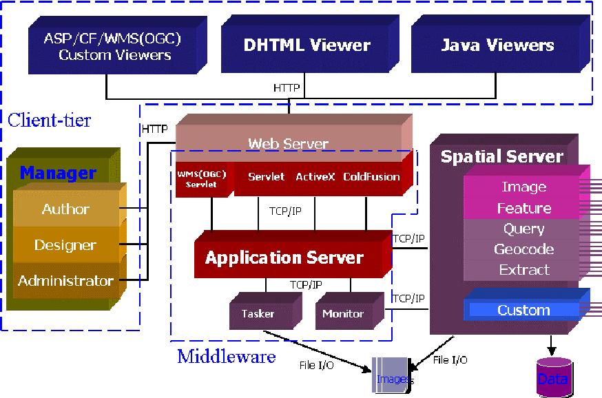 Internet Map Server - Semantic Scholar