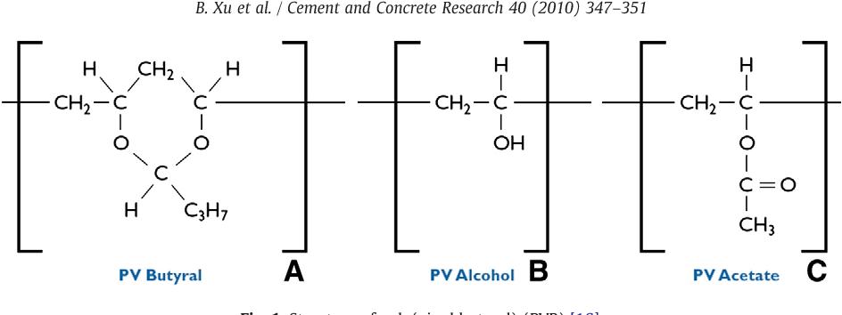 Impact resistance of poly(vinyl alcohol) fiber reinforced