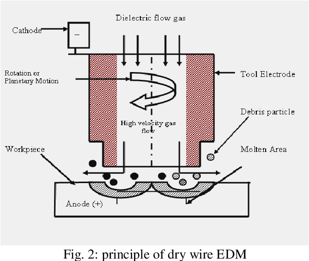 PDF] A Literature Review on Dry Wire Electrical Discharge
